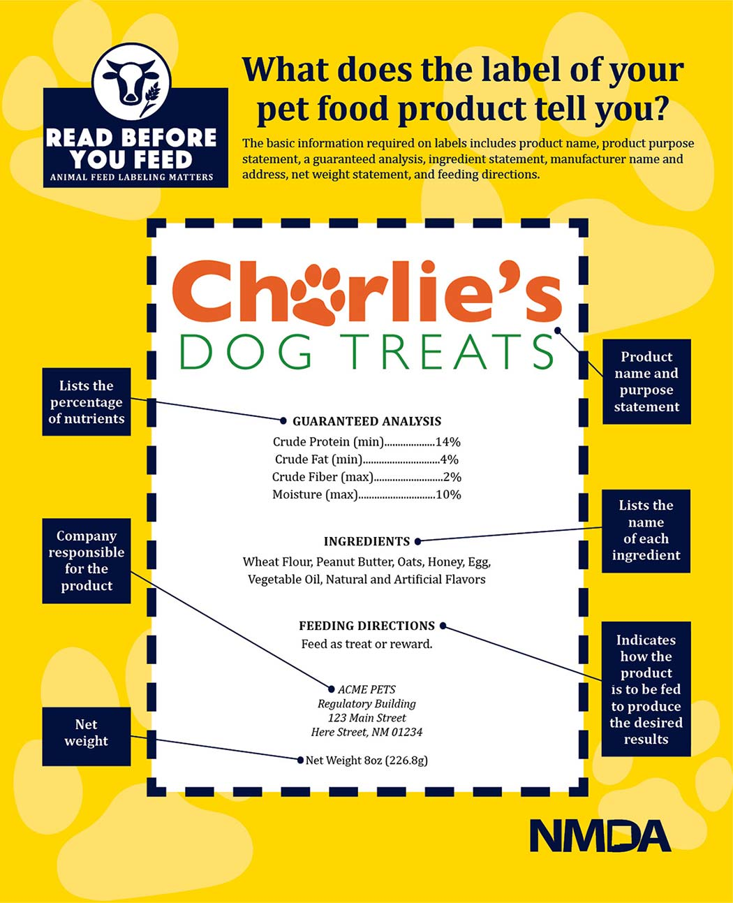 Dog food labels provide lots of helpful info including; Product name and purpose, the percentage of nutrients, the name of each ingredient, how the product is to be fed to produce the desired results, company responsible from product, and the net weight.